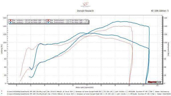Leistung / Drehmoment - Honda VFR 1200 X